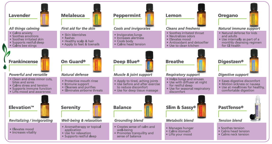 Image Wall Chart Of 15 Doterra Cptg Essential Oils With Benefits Uses
